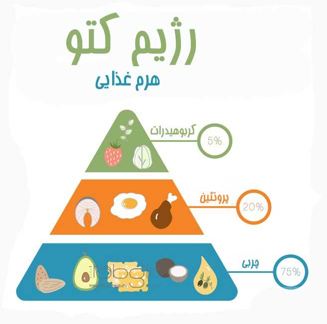 هرم غذایی رژیم کتو
